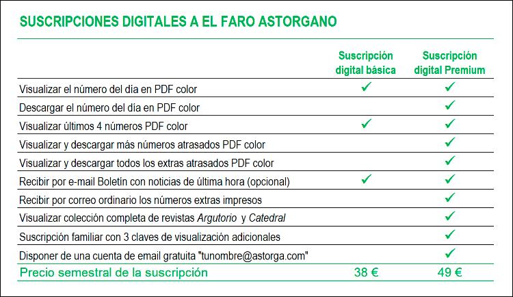 Servicios incluidos en las suscripciones digitales El Faro Astorgano